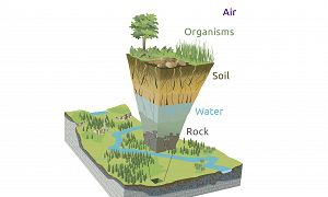 Illustration of the Critical Zone, showing a slice of Earth's near surface pulled out of the ground.  Labels are shown for air, biota, soil, water, and rock. Image credit: After Chorover et al, 2007. Catalina-Jemez CZO (artwork by R. Kindlimann).