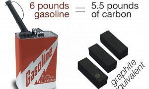 About 5.5 pounds of the six pound weight of a gallon of gasoline is carbon. This graphic shows a gallon of gasoline beside 5.5 pounds of pure carbon in the form of graphite.